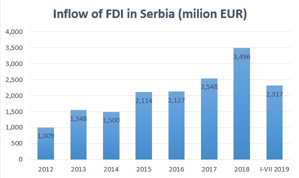 Fdi inflow graph 2019 3.png