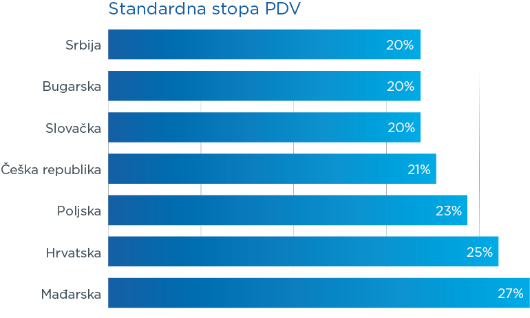 Stopa PDV-a